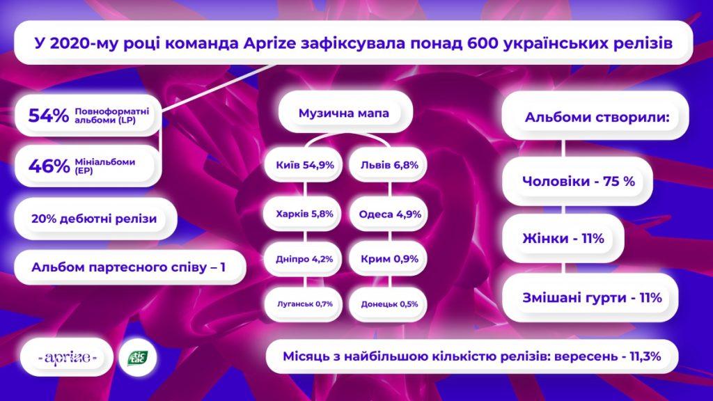 DakhaBrakha, Alina Pash, Ivan Dorn: огласили лонг-лист музыкальной премии Aprize